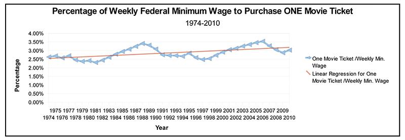 Minimum Wage and Movie Ticket Prices