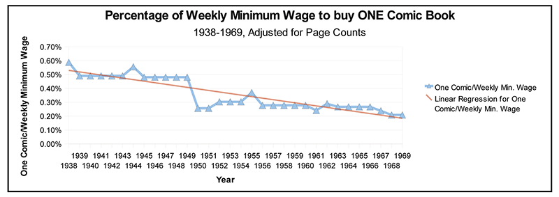 Minimum Wage and the Prices of Comics Chart Three
