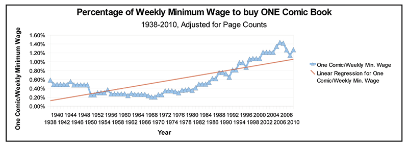Minimum Wage and the Prices of Comics Chart Two