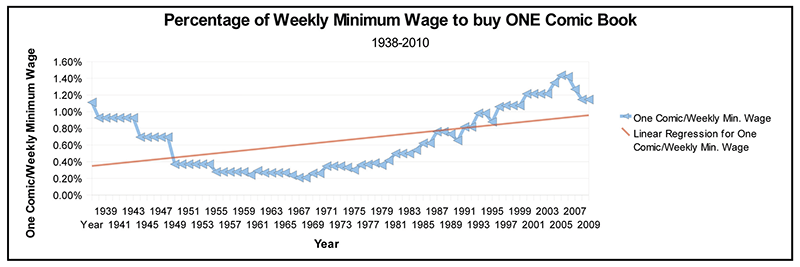 Minimum Wage and the Prices of Comics Chart One